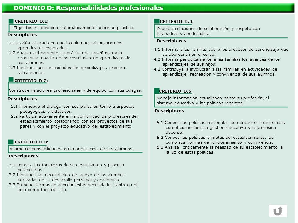 DOMINIO D: Responsabilidades profesionales CRITERIO D.1: El profesor reflexiona sistemáticamente sobre su práctica. Descriptores CRITERIO D.4: CRITERI