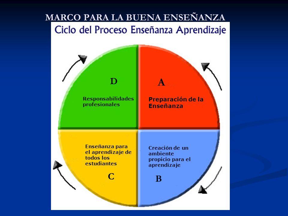 MARCO PARA LA BUENA ENSEÑANZA Responsabilidades profesionales D Preparación de la Enseñanza A C Enseñanza para el aprendizaje de todos los estudiantes