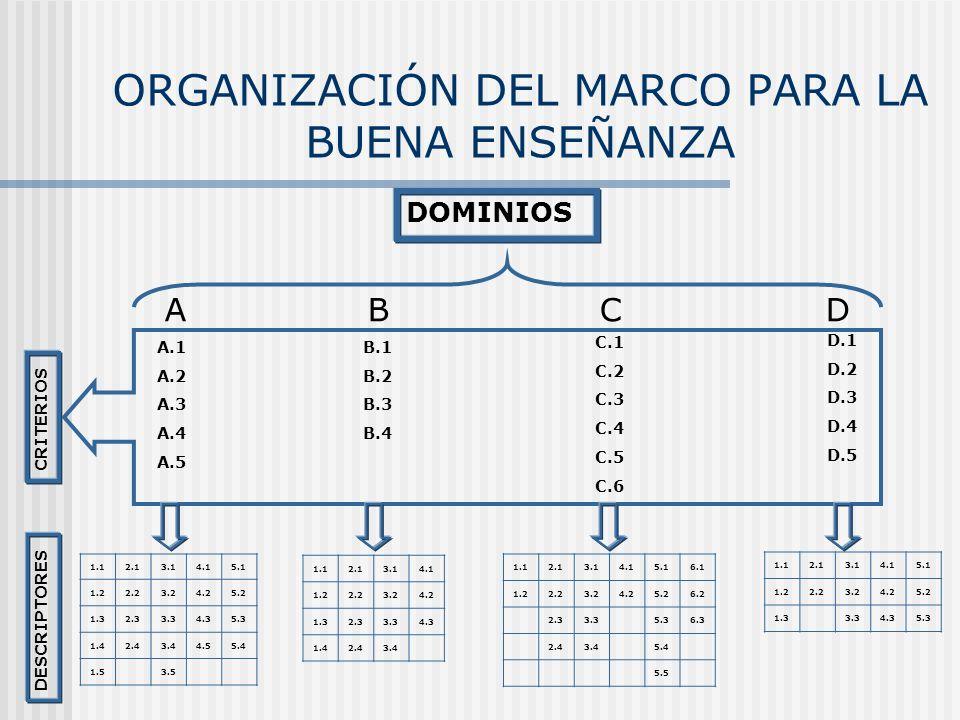 ORGANIZACIÓN DEL MARCO PARA LA BUENA ENSEÑANZA DOMINIOS A B C D CRITERIOS A.1 A.2 A.3 A.4 A.5 B.1 B.2 B.3 B.4 C.1 C.2 C.3 C.4 C.5 C.6 D.1 D.2 D.3 D.4