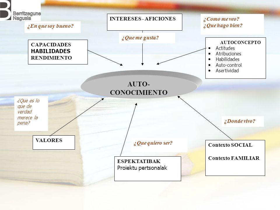 AUTO- CONOCIMIENTO INTERESES - AFICIONES AUTOCONCEPTO Actitudes Atribuciones Habilidades Auto-control Asertividad Contexto SOCIAL Contexto FAMILIAR ES