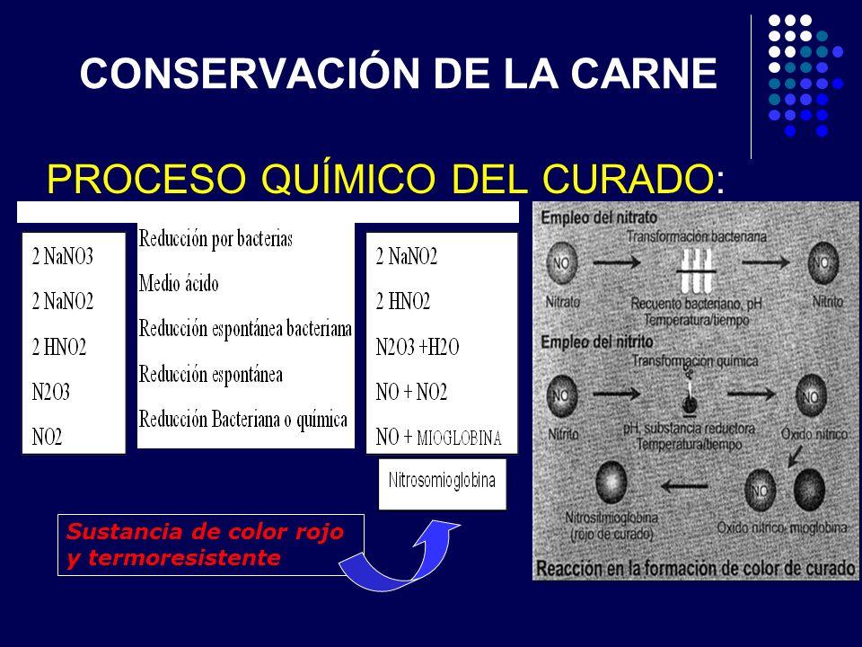 PROCESO QUÍMICO DEL CURADO: Sustancia de color rojo y termoresistente