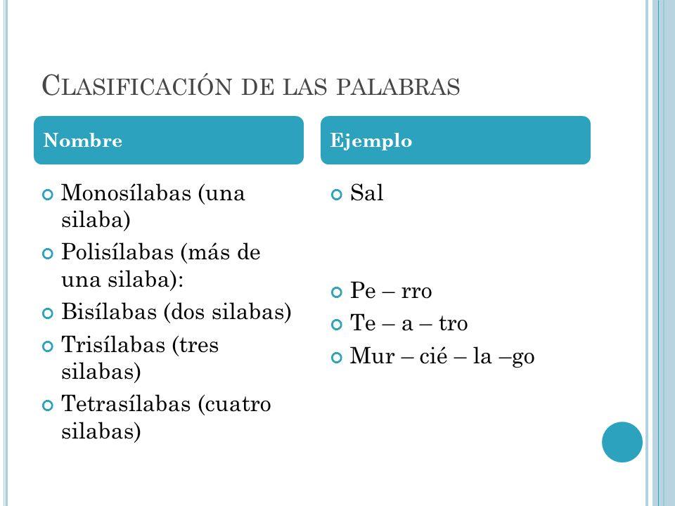 C LASIFICACIÓN DE LAS PALABRAS Monosílabas (una silaba) Polisílabas (más de una silaba): Bisílabas (dos silabas) Trisílabas (tres silabas) Tetrasílaba