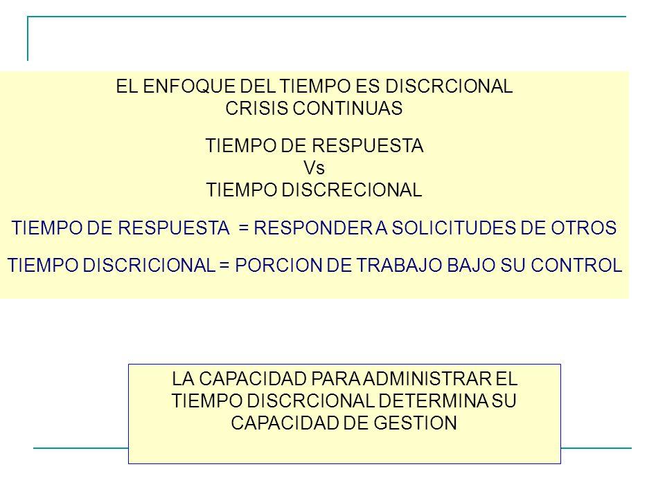EL ENFOQUE DEL TIEMPO ES DISCRCIONAL CRISIS CONTINUAS TIEMPO DE RESPUESTA Vs TIEMPO DISCRECIONAL TIEMPO DE RESPUESTA = RESPONDER A SOLICITUDES DE OTROS TIEMPO DISCRICIONAL = PORCION DE TRABAJO BAJO SU CONTROL LA CAPACIDAD PARA ADMINISTRAR EL TIEMPO DISCRCIONAL DETERMINA SU CAPACIDAD DE GESTION