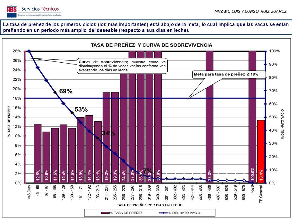 MVZ MC LUIS ALONSO RUIZ JUÁREZ La tasa de preñez de los primeros ciclos (los más importantes) está abajo de la meta, lo cual implica que las vacas se