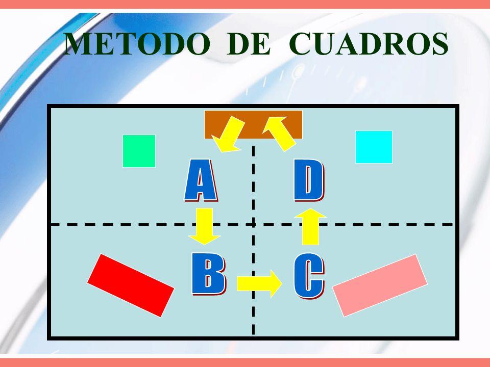 METODO DE CUADROS