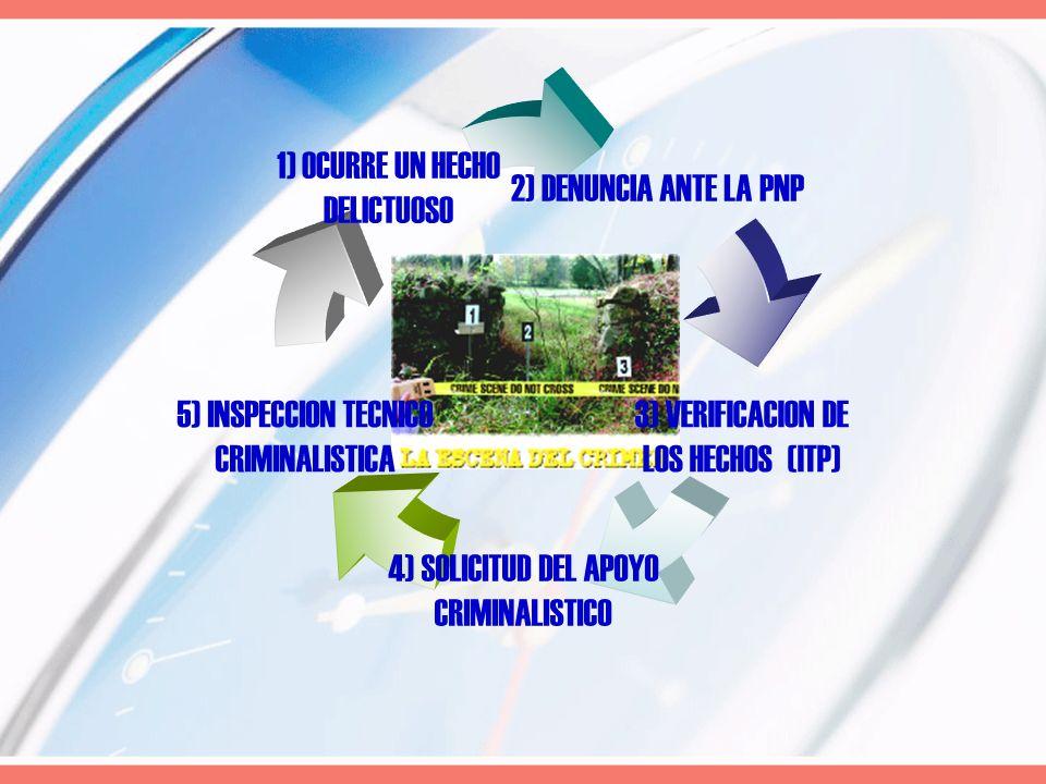 2) DENUNCIA ANTE LA PNP 3) VERIFICACION DE LOS HECHOS (ITP) 4) SOLICITUD DEL APOYO CRIMINALISTICO 5) INSPECCION TECNICO CRIMINALISTICA 1) OCURRE UN HE