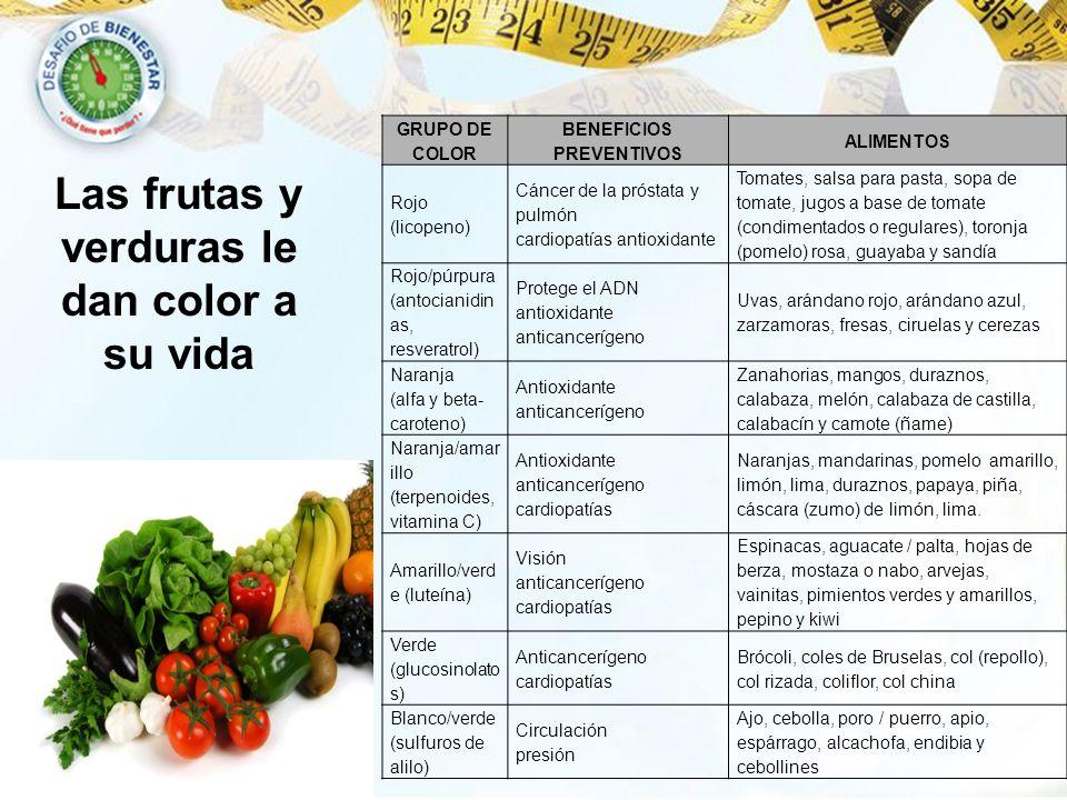 Las frutas y verduras le dan color a su vida Susan Bowerman, M.S., R.D., C.S.S.D. GRUPO DE COLOR BENEFICIOS PREVENTIVOS ALIMENTOS Rojo (licopeno) Cánc