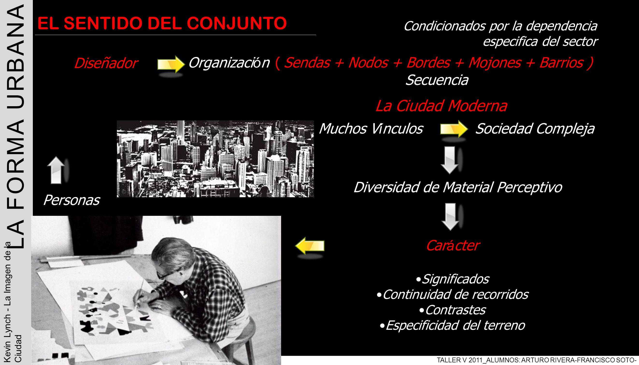 | LA FORMA URBANA TALLER V 2011_ALUMNOS: ARTURO RIVERA-FRANCISCO SOTO- PABLO ARAVENA Kevin Lynch - La Imagen de la Ciudad EL SENTIDO DEL CONJUNTO Dise