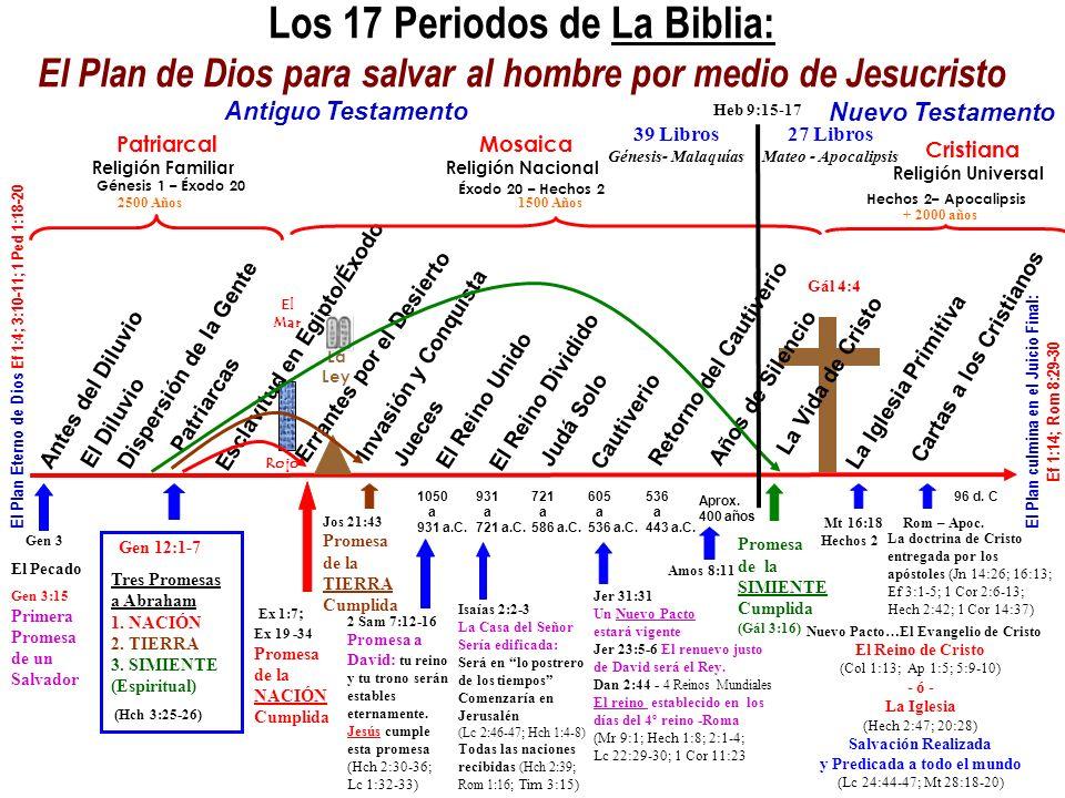 Los 17 Periodos de La Biblia: El Plan de Dios para salvar al hombre por medio de Jesucristo Antes del Diluvio El Diluvio Dispersión de la Gente Patria