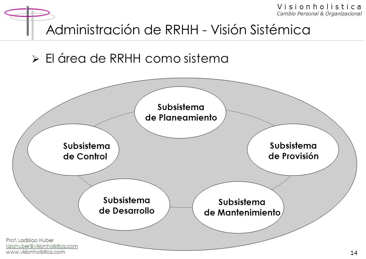 Prof. Ladislao Huber lalohuber@visionholistica.com www.visionholistica.com 13 V i s i o n h o l i s t i c a Cambio Personal & Organizacional Administr