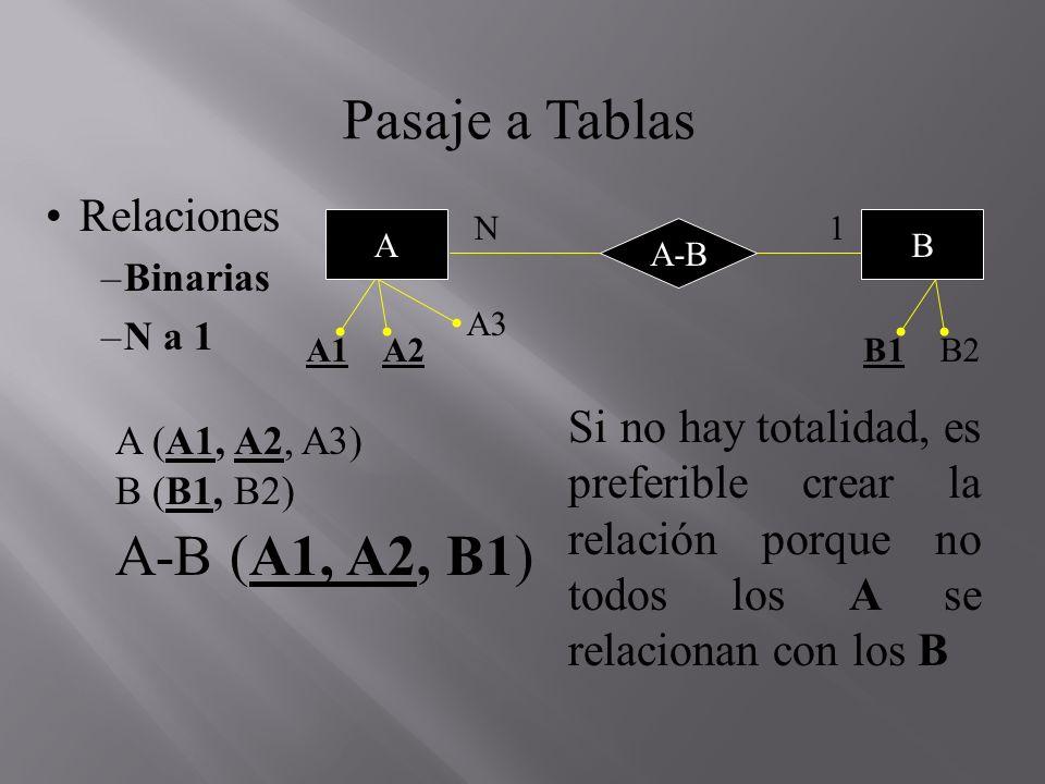 Pasaje a Tablas Relaciones –Binarias –N a 1 A (A1, A2, A3) B (B1, B2) A-B (A1, A2, B1) Si no hay totalidad, es preferible crear la relación porque no