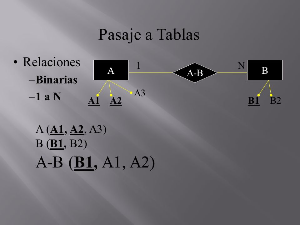 Pasaje a Tablas Relaciones –Binarias –1 a N A (A1, A2, A3) B (B1, B2) A-B (B1, A1, A2) N A A1A2 A3 1 B1B2 B A-B