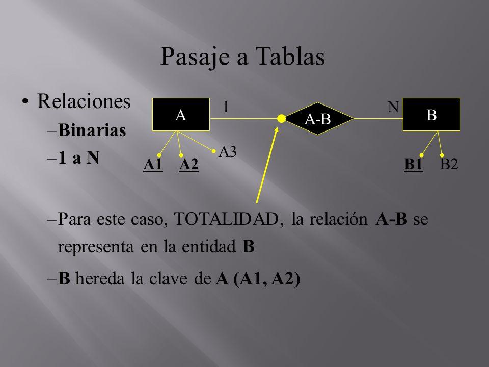 Pasaje a Tablas Relaciones –Binarias –1 a N –Para este caso, TOTALIDAD, la relación A-B se representa en la entidad B –B hereda la clave de A (A1, A2)