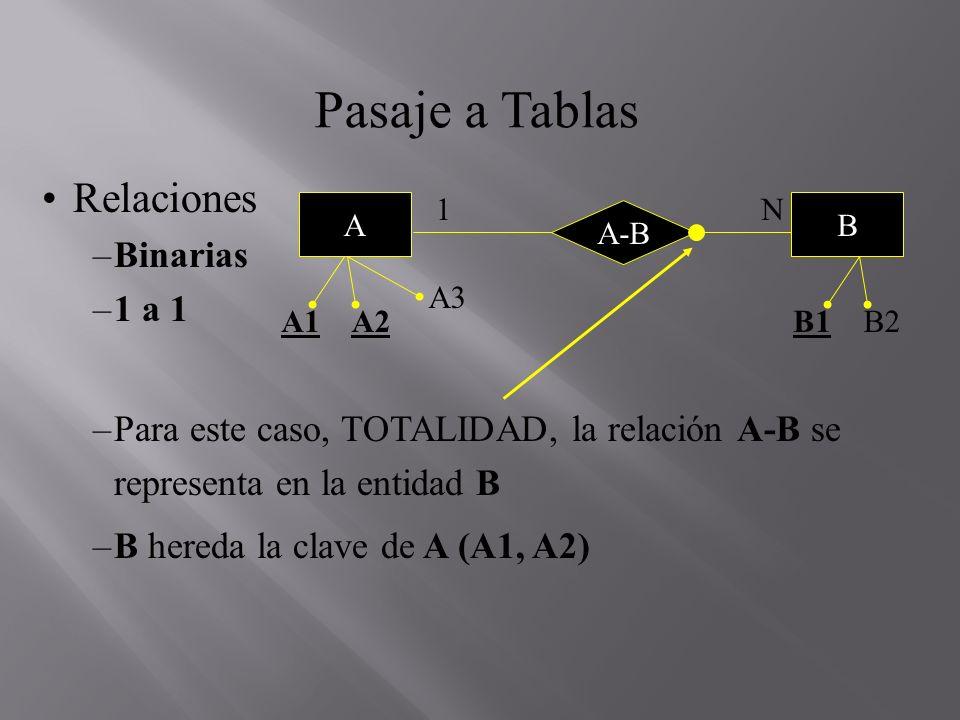Pasaje a Tablas Relaciones –Binarias –1 a 1 –Para este caso, TOTALIDAD, la relación A-B se representa en la entidad B –B hereda la clave de A (A1, A2)