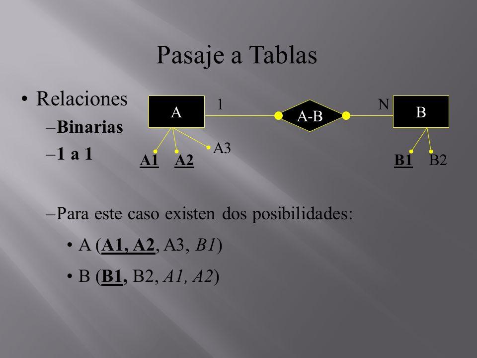 Pasaje a Tablas Relaciones –Binarias –1 a 1 –Para este caso existen dos posibilidades: A (A1, A2, A3, B1) B (B1, B2, A1, A2) N A A1A2 A3 1 B1B2 B A-B