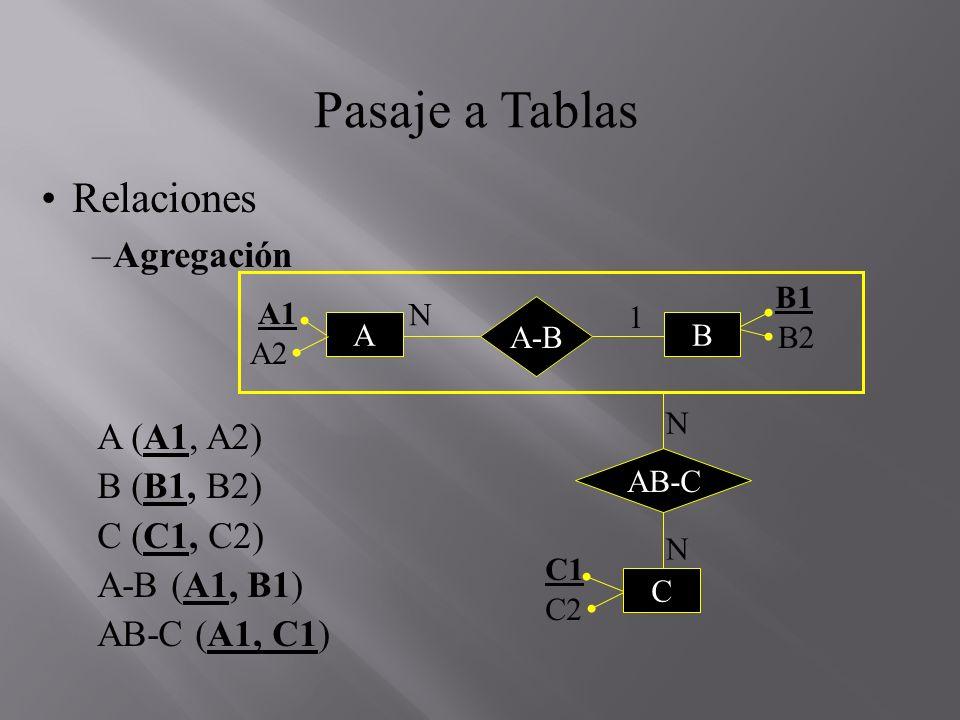 Pasaje a Tablas Relaciones –Agregación A (A1, A2) B (B1, B2) C (C1, C2) A-B (A1, B1) AB-C (A1, C1) B1 A-B B2 A1 AB A2 C2 C1 C AB-C N 1 N N
