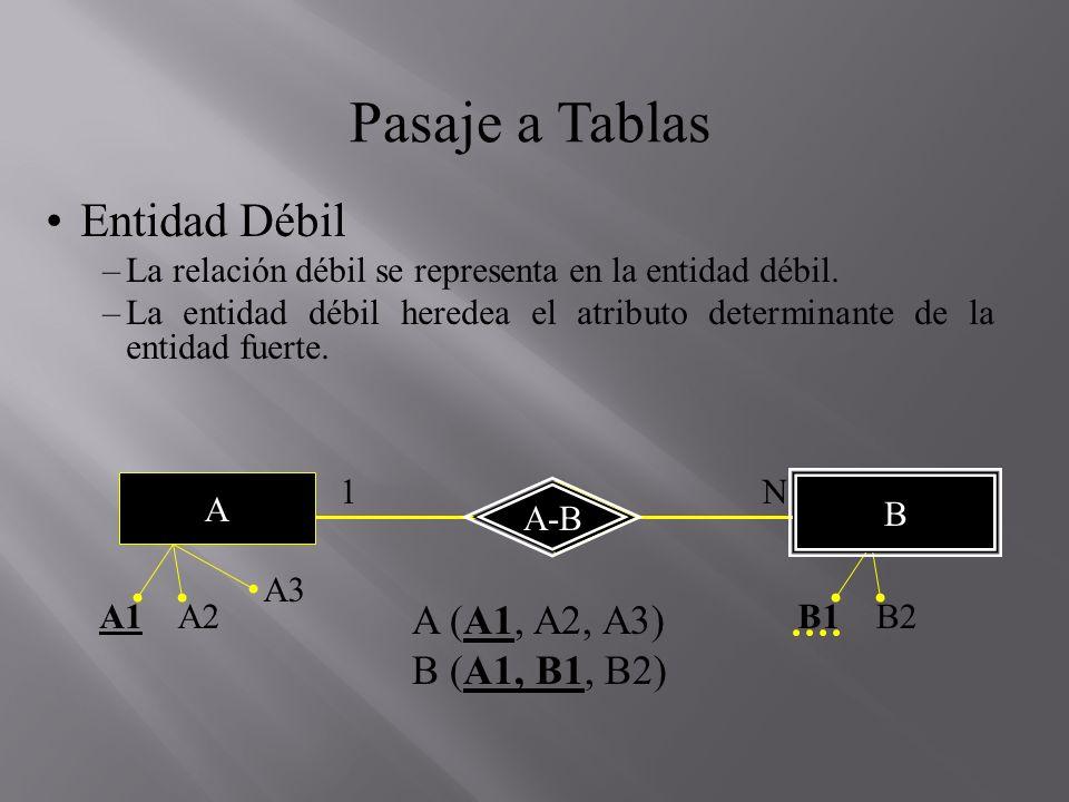 A-B Pasaje a Tablas Entidad Débil –La relación débil se representa en la entidad débil. –La entidad débil heredea el atributo determinante de la entid