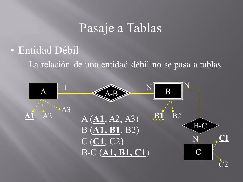 Pasaje a Tablas Entidad Débil –La relación de una entidad débil no se pasa a tablas. A (A1, A2, A3) B (A1, B1, B2) C (C1, C2) B-C (A1, B1, C1) N A A1A
