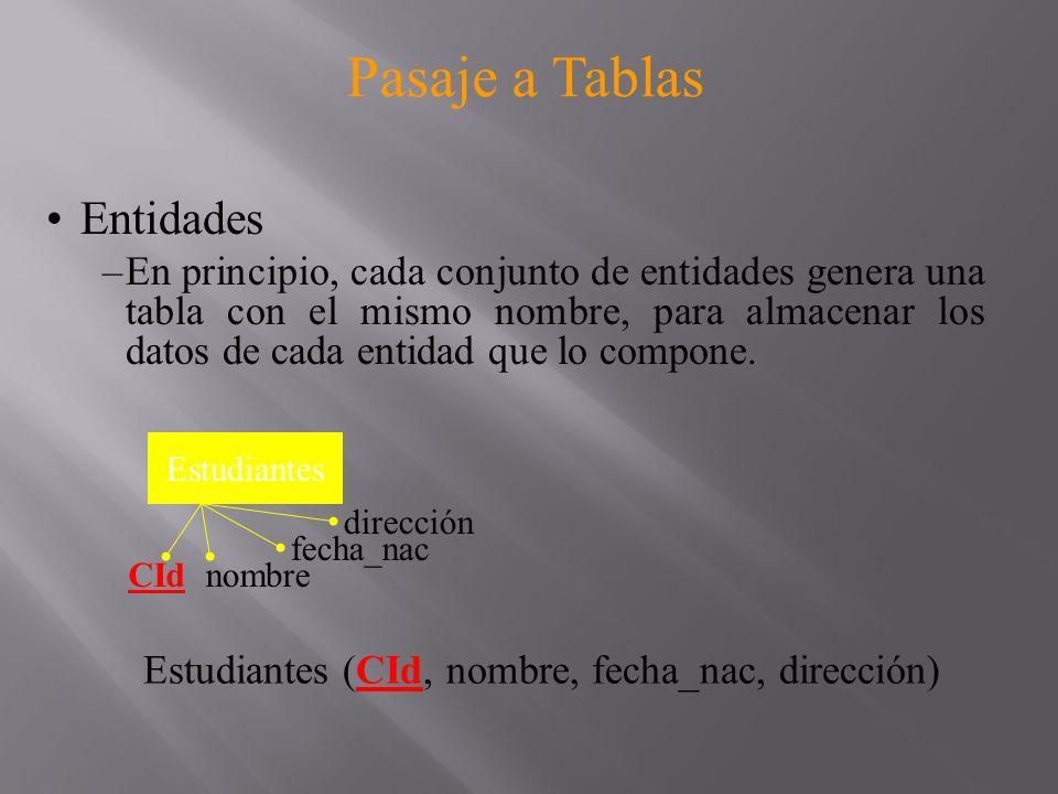 Pasaje a Tablas Relaciones –Binarias –1 a 1 A (A1, A2, A3) B (B1, B2) A-B (B1, A1, A2) Elijo alguno de los dos N A A1A2 A3 1 B1B2 B A-B