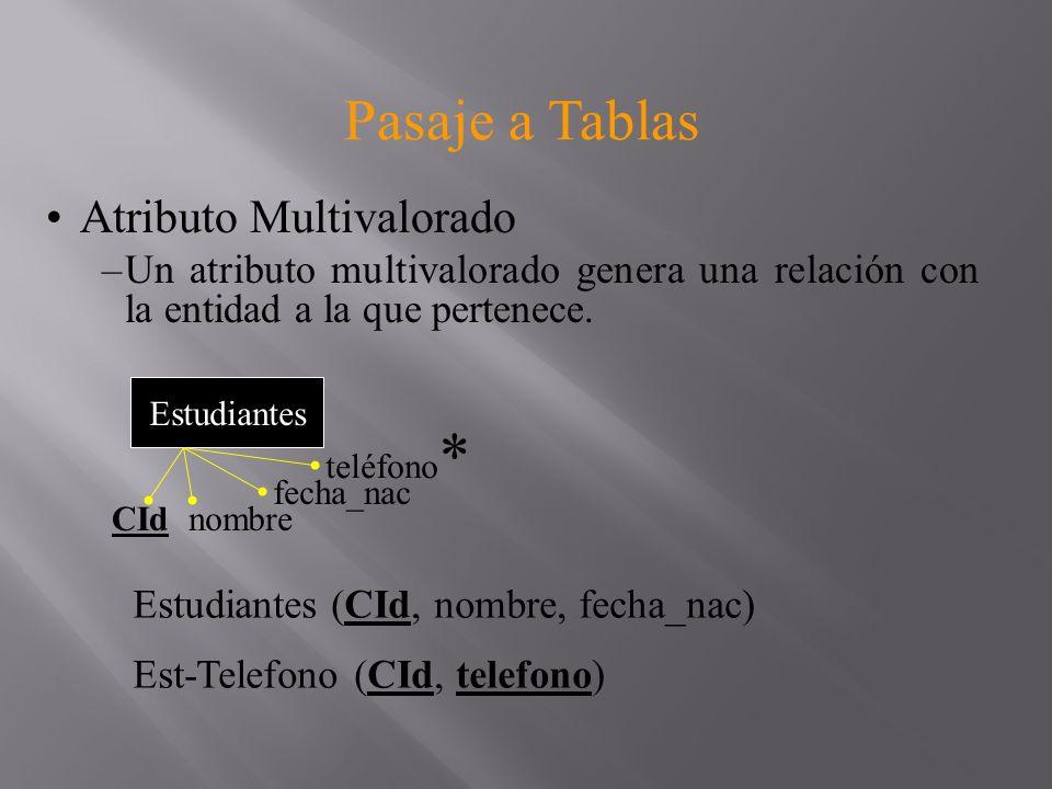 Pasaje a Tablas Relaciones –Binarias –La relación entre las entidades se representa a través de una tabla –Esta tabla esta formada por los atributos determinantes de las entidades relacionadas A A1A2 A3 B1B2 B A-B