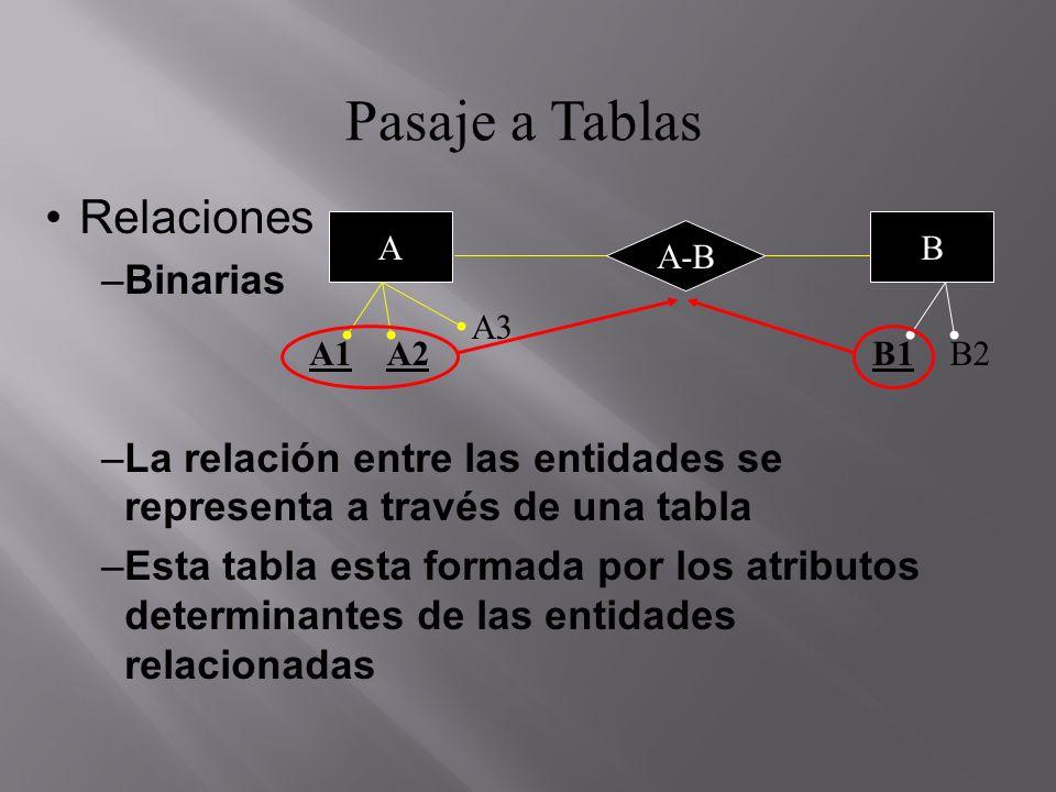 Pasaje a Tablas Relaciones –Binarias –A-B (A1, A2, B1) –El atributo determinate de la relación depende de la cardinalidad de la relación.