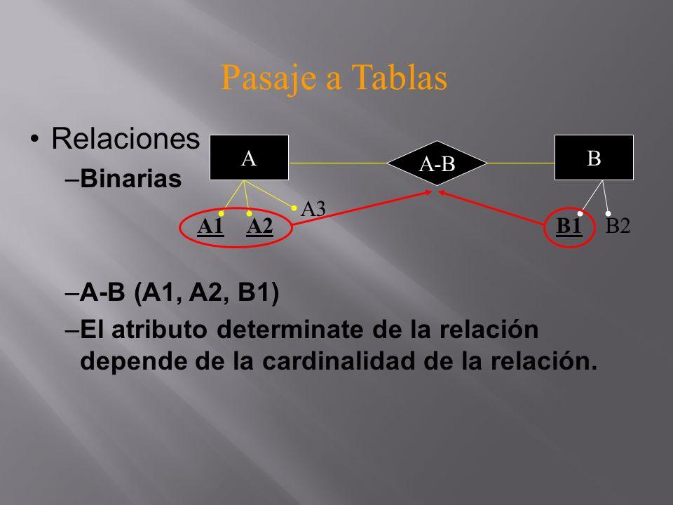 Pasaje a Tablas Relaciones –Binarias –A-B (A1, A2, B1,A_B_1) –Si la relación posee atributos propios, se representan en la misma tabla, A-B.