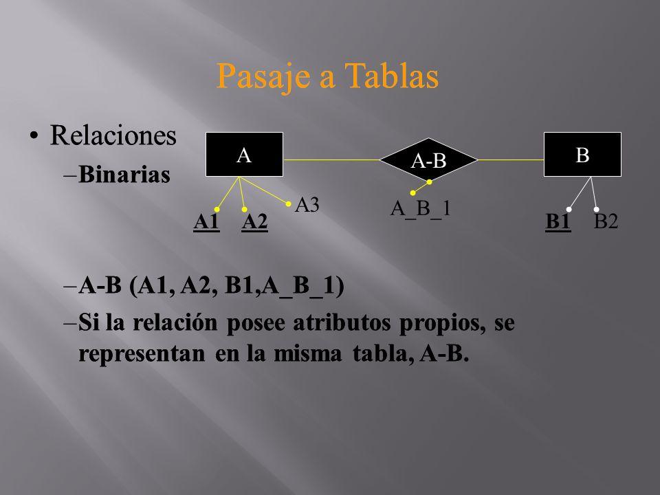 Pasaje a Tablas Relaciones –Binarias –N a N A (A1, A2, A3) B (B1, B2) A-B (A1, A2, B1) N A A1A2 A3 N B1B2 B A-B