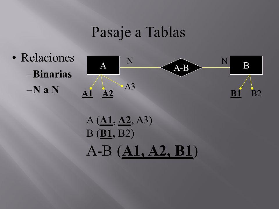 Pasaje a Tablas Relaciones –Binarias –N a 1 A (A1, A2, A3) B (B1, B2) A-B (A1, A2, B1) Si no hay totalidad, es preferible crear la relación porque no todos los A se relacionan con los B 1 A A1A2 A3 N B1B2 B A-B