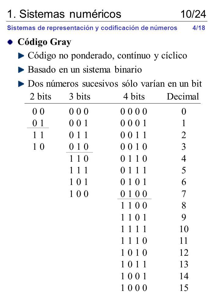 Código no ponderado, contínuo y cíclico Basado en un sistema binario Dos números sucesivos sólo varían en un bit 0 0 0 0 00 0 0 0 0 0 1 0 0 10 0 0 1 1