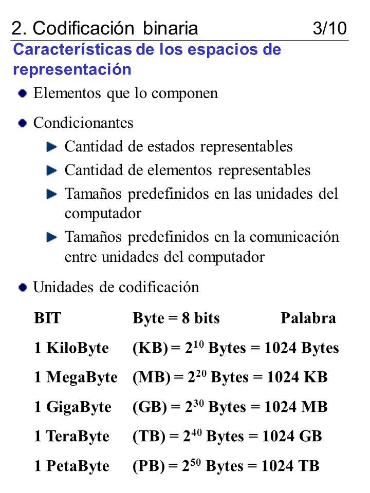 Características de los espacios de representación 2. Codificación binaria 3/10 Elementos que lo componen Condicionantes Cantidad de estados representa