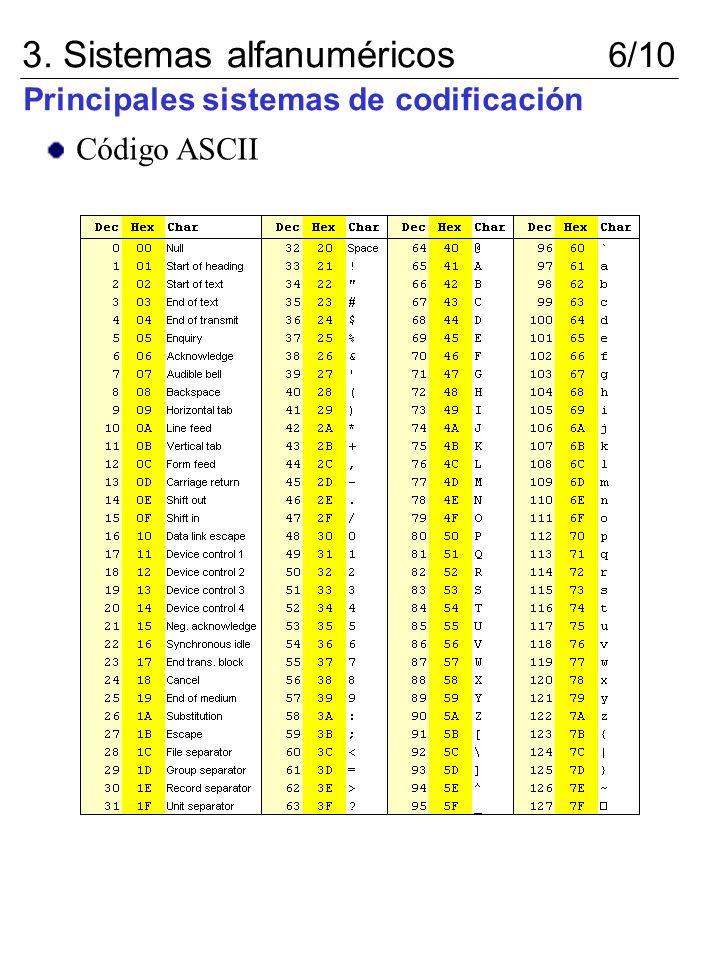 Principales sistemas de codificación 3. Sistemas alfanuméricos 6/10 Código ASCII