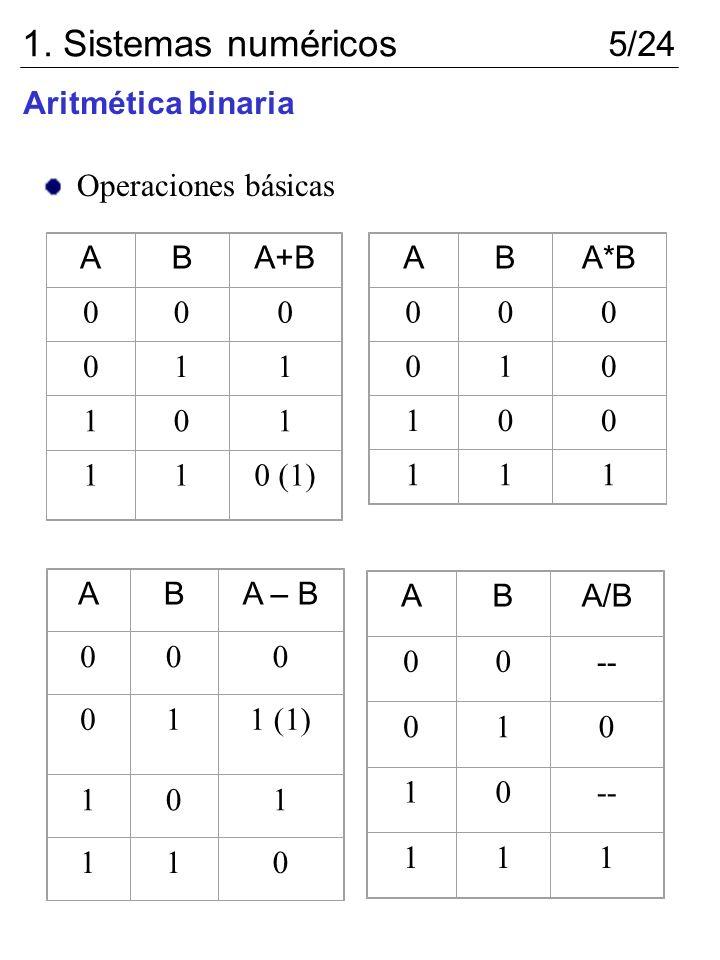 Operaciones básicas ABA+B 000 011 101 110 (1) ABA*B 000 010 100 111 ABA – B 000 011 (1) 101 110 ABA/B 00-- 010 10 111 1. Sistemas numéricos 5/24 Aritm