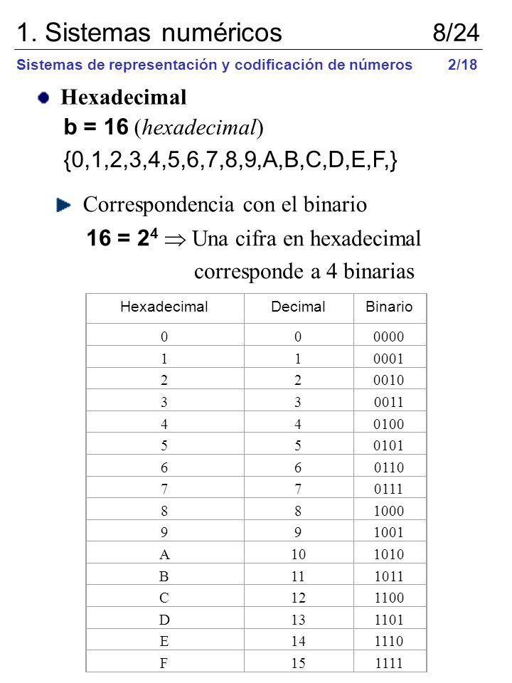 Hexadecimal b = 16 (hexadecimal) {0,1,2,3,4,5,6,7,8,9,A,B,C,D,E,F,} Correspondencia con el binario 16 = 2 4 Una cifra en hexadecimal corresponde a 4 b