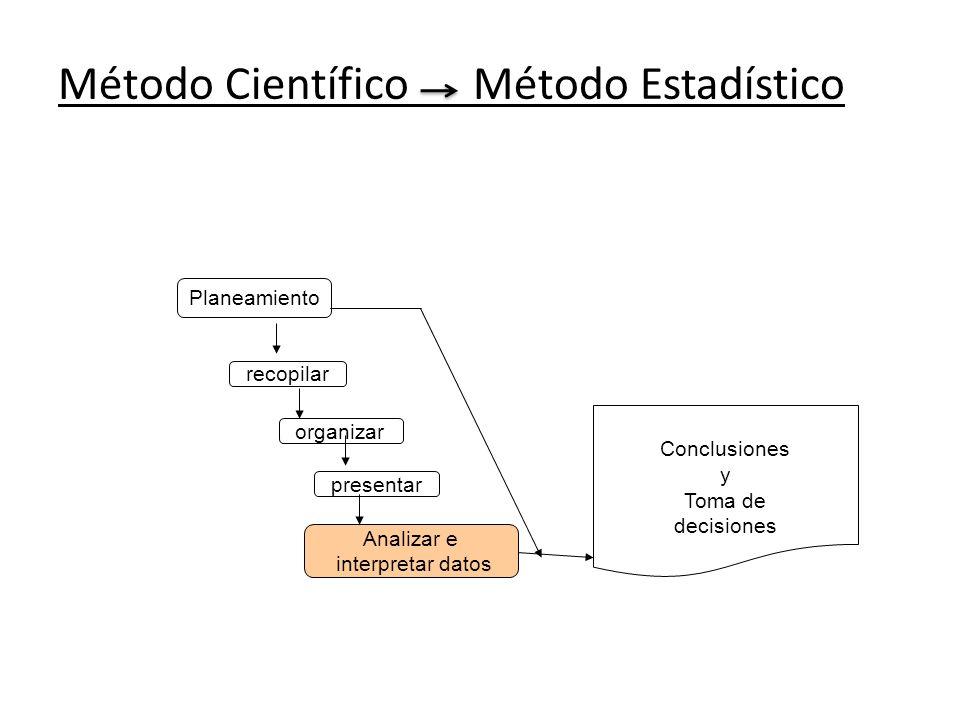 Método Científico Método Estadístico Planeamiento recopilar organizar presentar Analizar e interpretar datos Conclusiones y Toma de decisiones