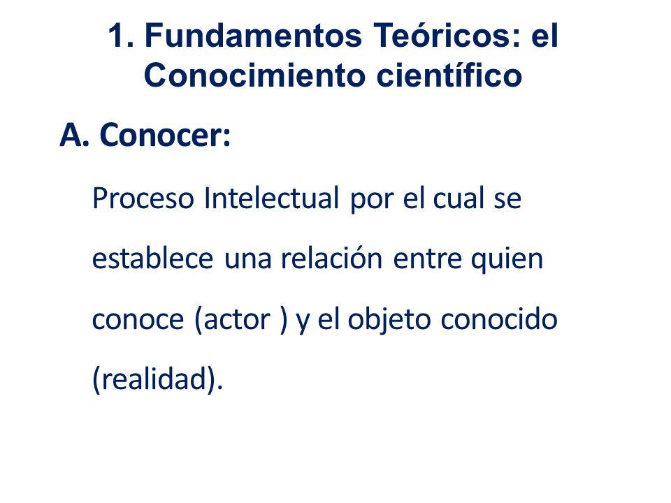 A. Conocer: Proceso Intelectual por el cual se establece una relación entre quien conoce (actor ) y el objeto conocido (realidad). 1. Fundamentos Teór