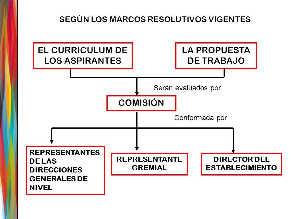 EL CURRICULUM DE LOS ASPIRANTES LA PROPUESTA DE TRABAJO Serán evaluados por COMISIÓN REPRESENTANTE GREMIAL REPRESENTANTES DE LAS DIRECCIONES GENERALES