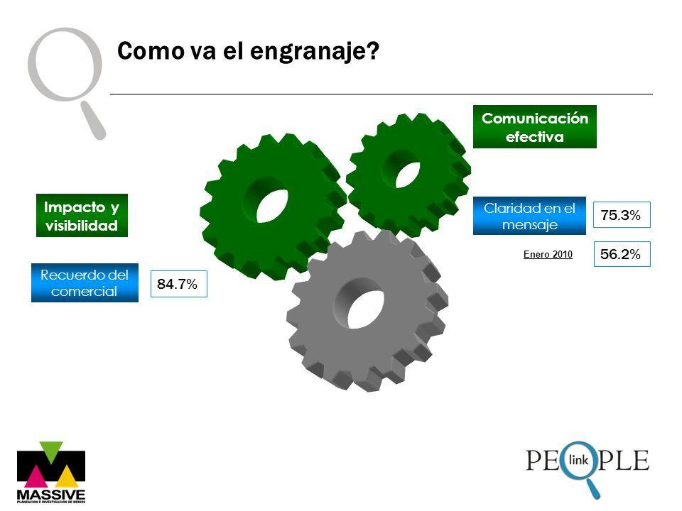 Como va el engranaje? Comunicación efectiva Claridad en el mensaje 75.3% Recuerdo del comercial Impacto y visibilidad 84.7% 56.2% Enero 2010