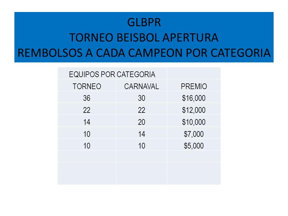 GLBPR TORNEO BEISBOL APERTURA REMBOLSOS A CADA CAMPEON POR CATEGORIA EQUIPOS POR CATEGORIA TORNEOCARNAVALPREMIO 3630$16,000 22 $12,000 1420$10,000 101