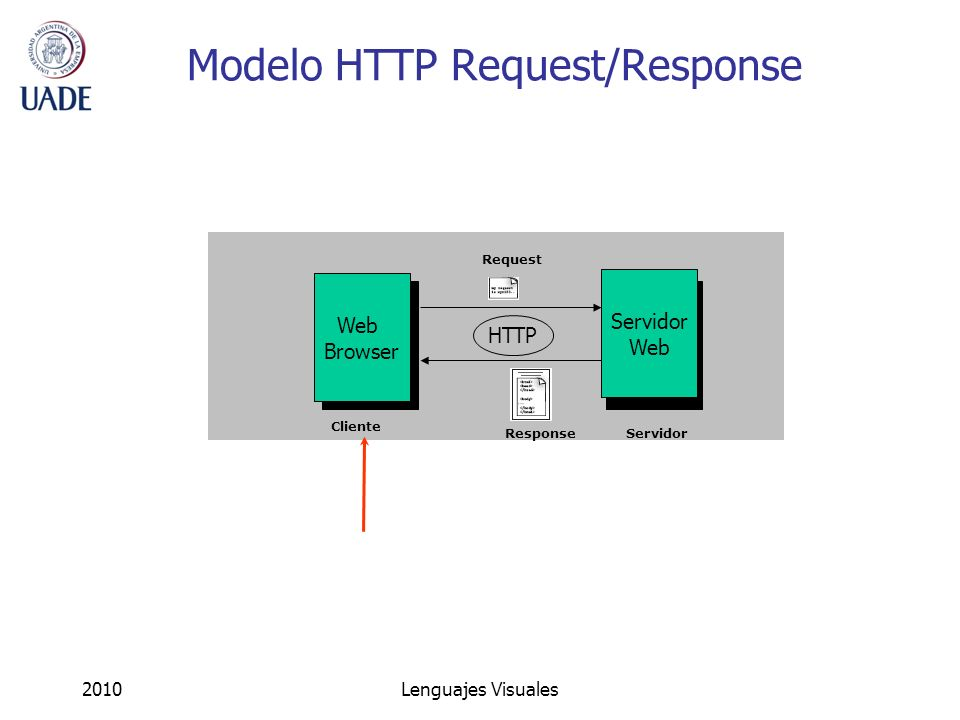 2010Lenguajes Visuales Modelo HTTP Request/Response Web Browser Servidor Web HTTP Request Response Cliente Servidor
