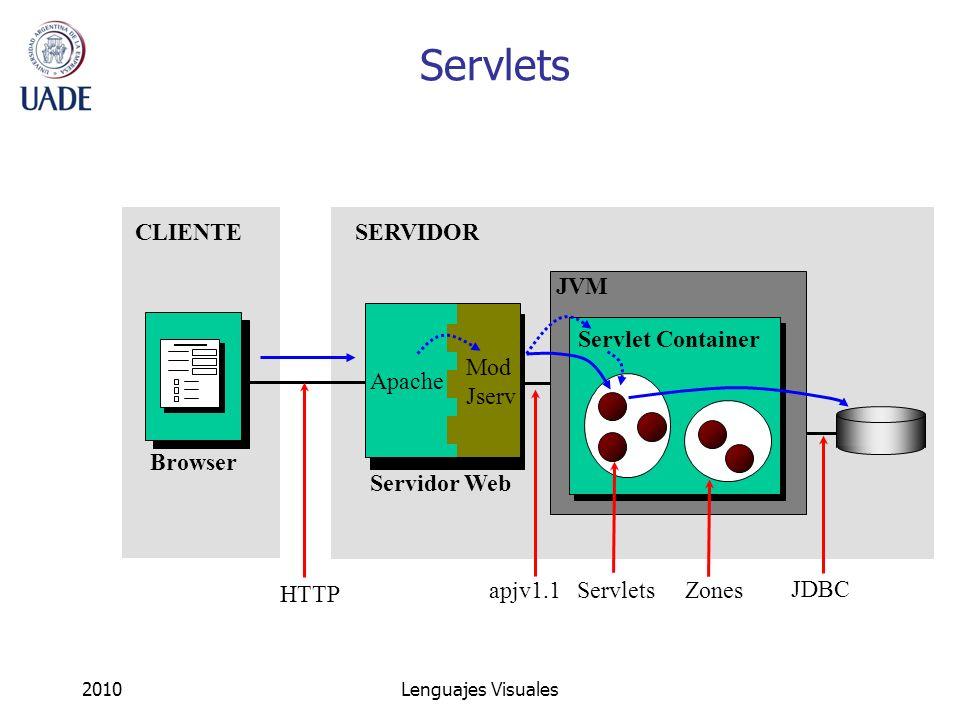 2010Lenguajes Visuales JDBC apjv1.1 JVM Servlet Container Zones Servlets Browser Servidor Web Servlets Mod Jserv SERVIDORCLIENTE HTTP Apache