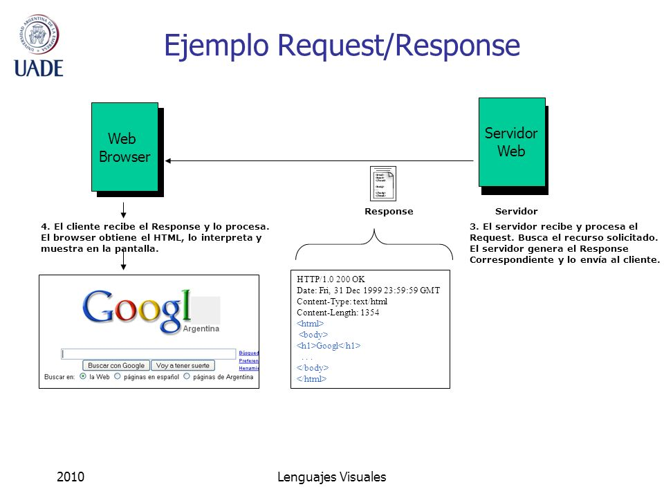 2010Lenguajes Visuales Ejemplo Request/Response Servidor Web Servidor Web Browser Response HTTP/1.0 200 OK Date: Fri, 31 Dec 1999 23:59:59 GMT Content