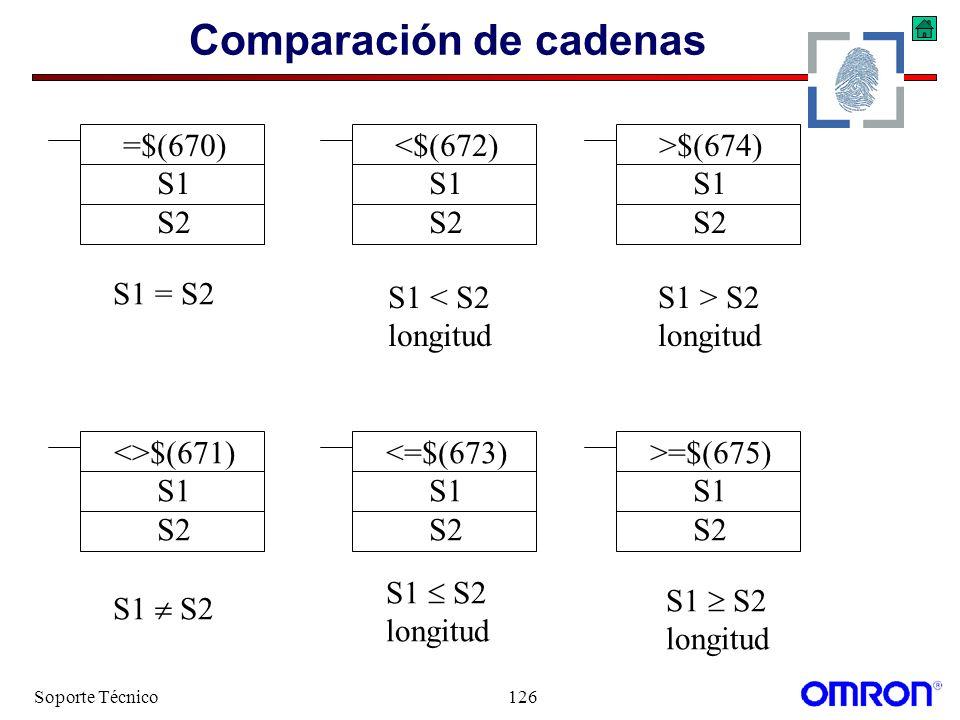 Soporte Técnico126 Comparación de cadenas <>$(671) S1 S2 <$(672) S1 S2 >=$(675) S1 S2 <=$(673) S1 S2 =$(670) S1 S2 >$(674) S1 S2 S1 S2 longitud S1 = S