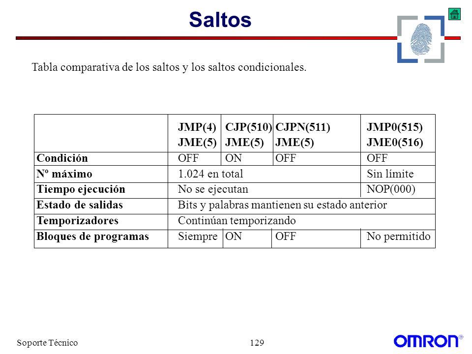 Soporte Técnico129 Saltos JMP(4)CJP(510) CJPN(511)JMP0(515) JME(5)JME(5) JME(5)JME0(516) CondiciónOFFON OFFOFF Nº máximo1.024 en totalSin límite Tiemp