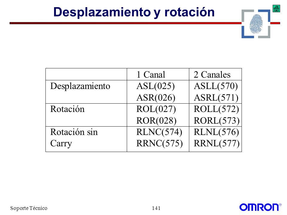Soporte Técnico141 Desplazamiento y rotación 1 Canal2 Canales DesplazamientoASL(025)ASLL(570) ASR(026)ASRL(571) RotaciónROL(027)ROLL(572) ROR(028)RORL