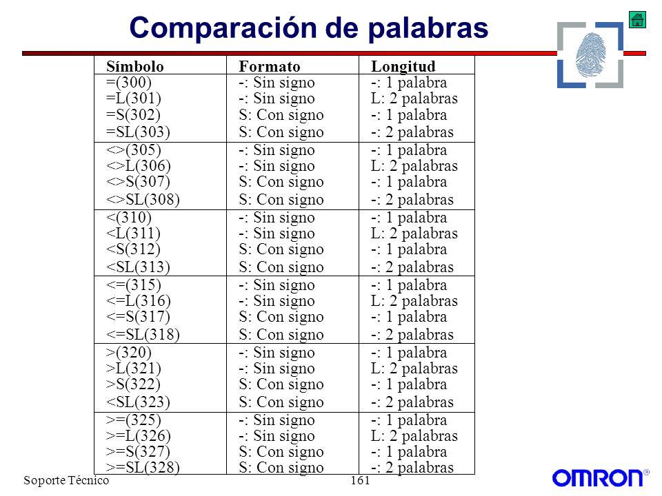 Soporte Técnico161 Comparación de palabras SímboloFormatoLongitud =(300)-: Sin signo-: 1 palabra =L(301)-: Sin signo L: 2 palabras =S(302)S: Con signo
