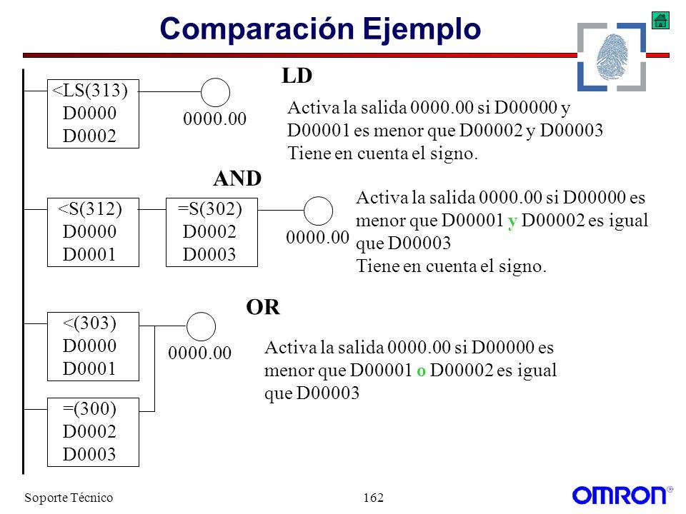 Soporte Técnico162 Comparación Ejemplo Activa la salida 0000.00 si D00000 es menor que D00001 o D00002 es igual que D00003 <LS(313) D0000 D0002 0000.0