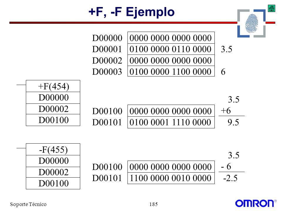 Soporte Técnico185 +F, -F Ejemplo +F(454) D00000 D00002 D00100 -F(455) D00000 D00002 D00100 D00100 0000 0000 0000 0000 D00101 1100 0000 0010 0000 -2.5