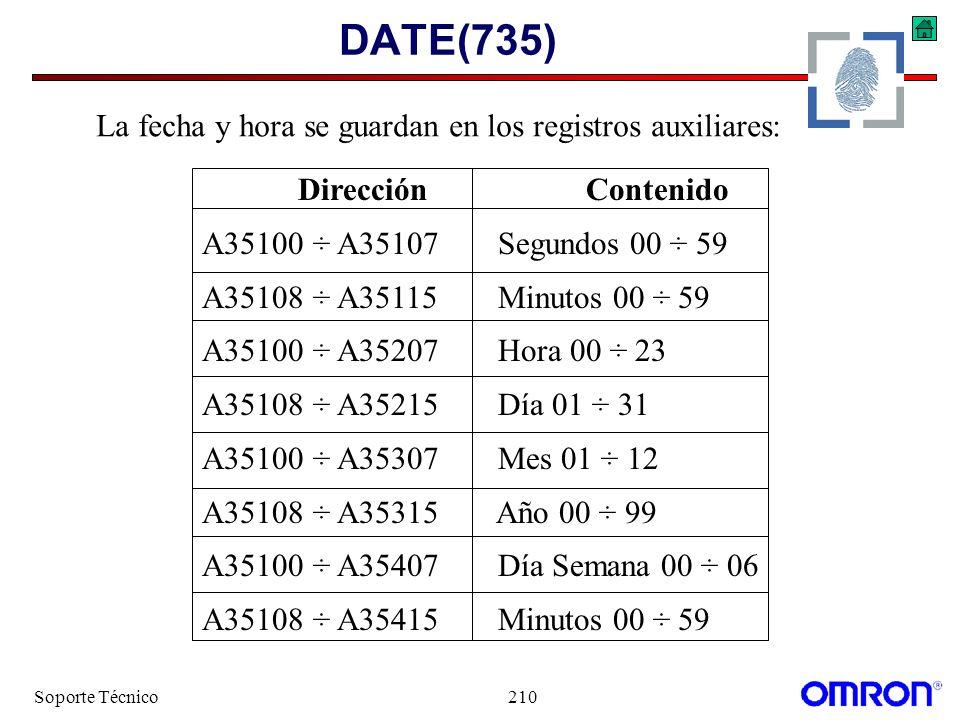 Soporte Técnico210 DATE(735) DirecciónContenido A35100 ÷ A35107 Segundos 00 ÷ 59 A35108 ÷ A35115 Minutos 00 ÷ 59 A35100 ÷ A35207 Hora 00 ÷ 23 A35108 ÷