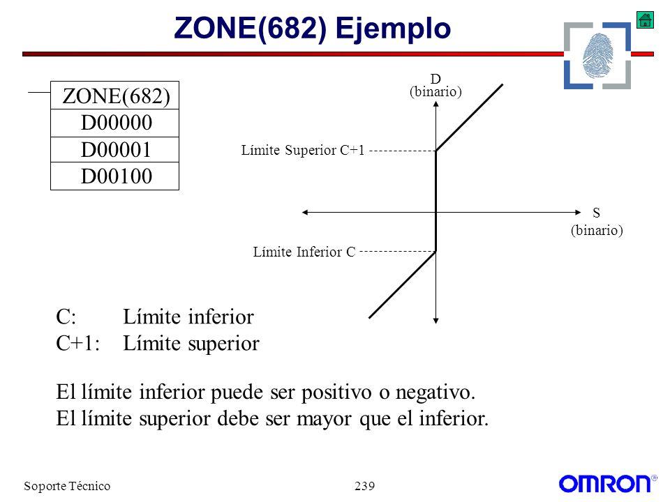 Soporte Técnico239 ZONE(682) Ejemplo ZONE(682) D00000 D00001 D00100 El límite inferior puede ser positivo o negativo. El límite superior debe ser mayo