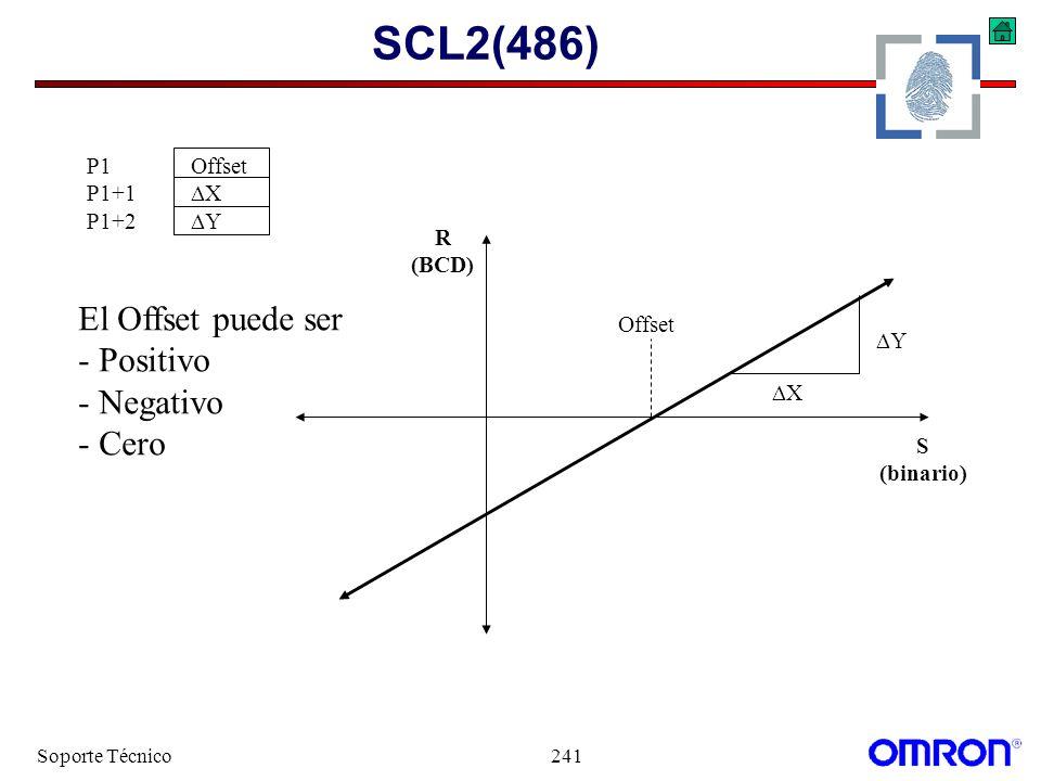 Soporte Técnico241 SCL2(486) P1Offset P1+1 X P1+2 Y X Y Offset S (binario) R (BCD) El Offset puede ser - Positivo - Negativo - Cero